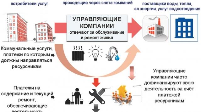 Компания «Теплоснабжение» подала в суд на управляющую компанию ЖКУ, чтобы признать ее банкротом, поскольку сейчас ее долги за тепло составляют порядка 44 млн руб