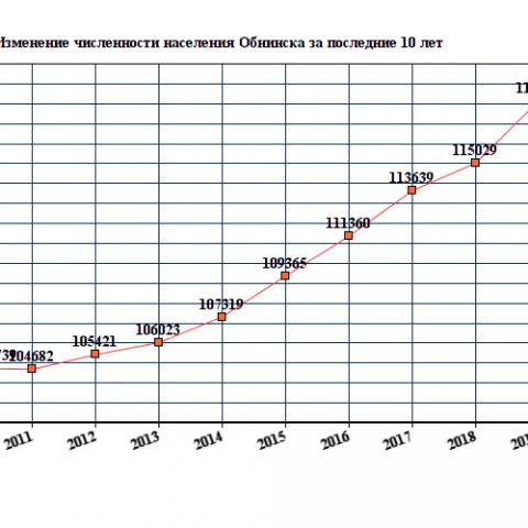 Большинство мигрантов, прибывающих в калужский регион, предпочитают селиться в Обнинске